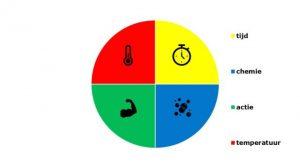 Met Naturama wordt de factor chemie groter, dan kan de 'taartpunt' tijd slinken