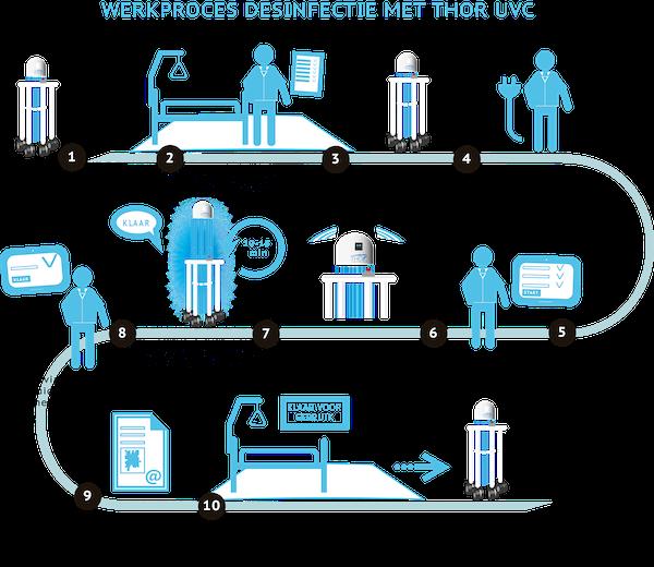 THOR UVC UVC-desinfectie werkproces