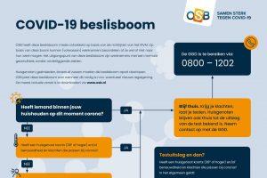 OSB stelt COVID-19 beslisboom beschikbaar in meerdere talen